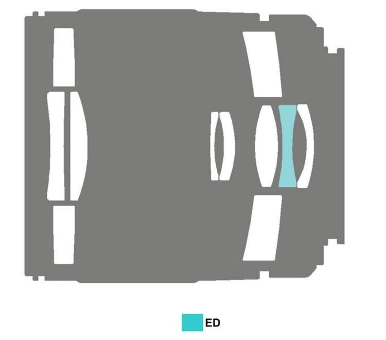 Schemat optyczny obiektywu Samyang Reflex 300 mm f/6.3 ED UMC CS pokazuje konstrukcję, w której główne skrzypce grają lustra zbierające i odbijające światło