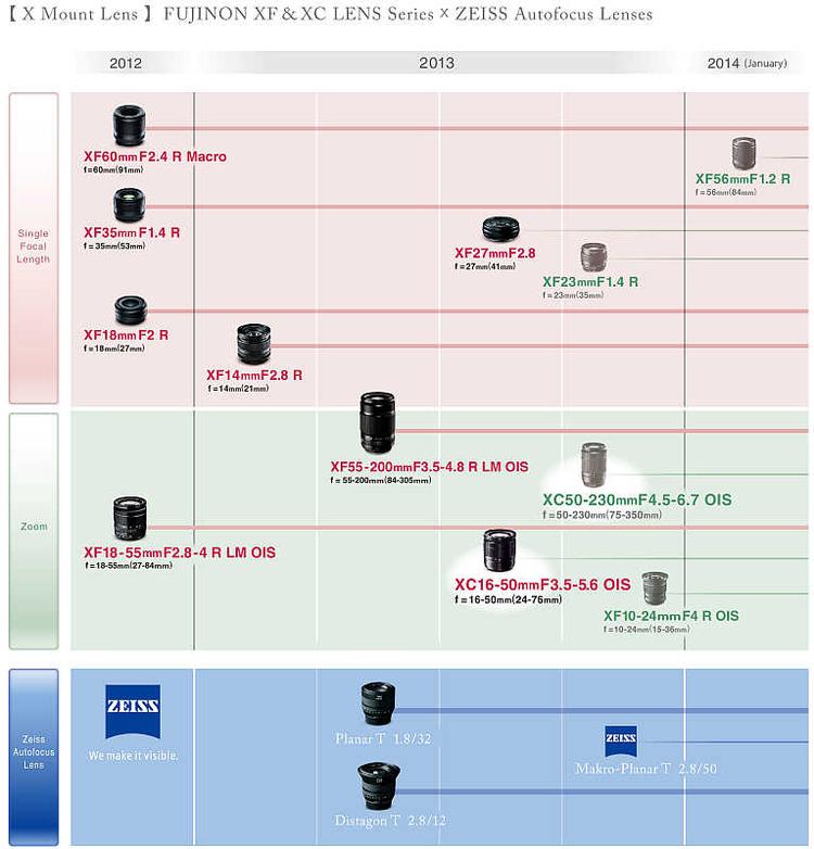 Harmonogram Fujifilm dotyczacy obiektywów systemu Fujifilm X